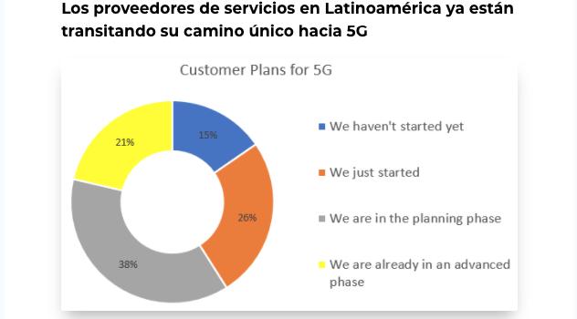 5G in CALA– Lo que nos dicen nuestro clientes